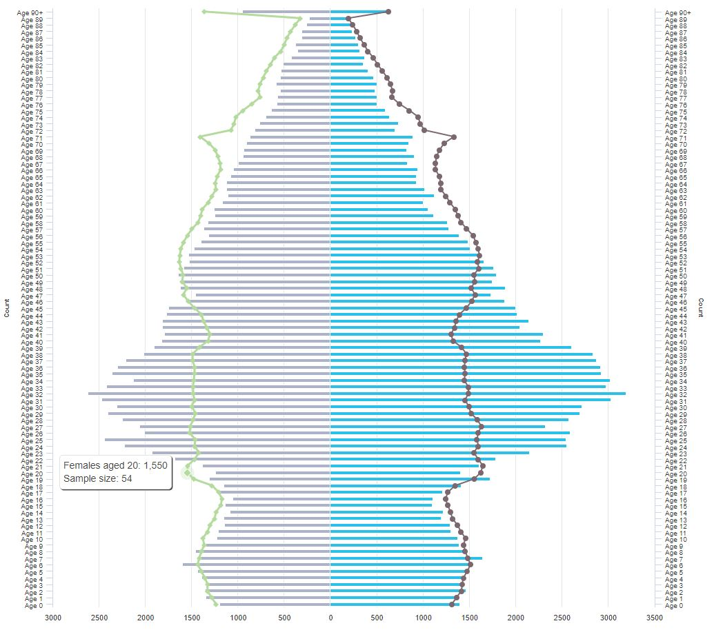 Population broken down by gender pyramid chart